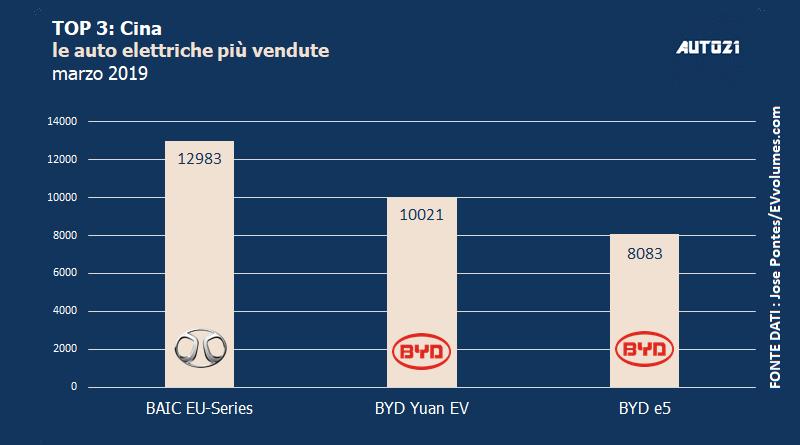 Top3: Cina - le auto elettriche più vendute - marzo 2019