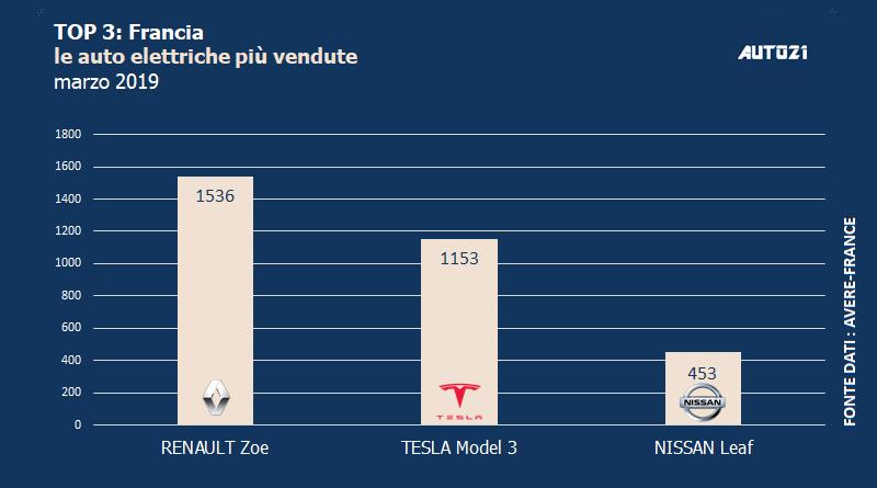 Top3: Francia - le auto elettriche più vendute - marzo 2019