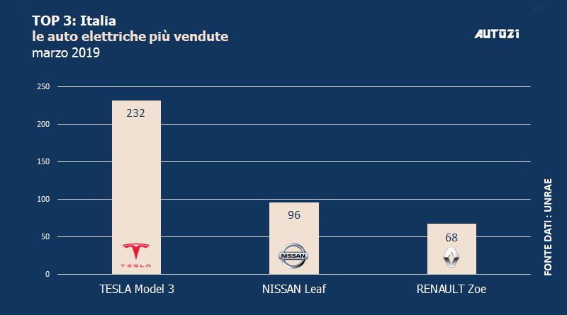 Top3: Italia - le auto elettriche più vendute - marzo 2019