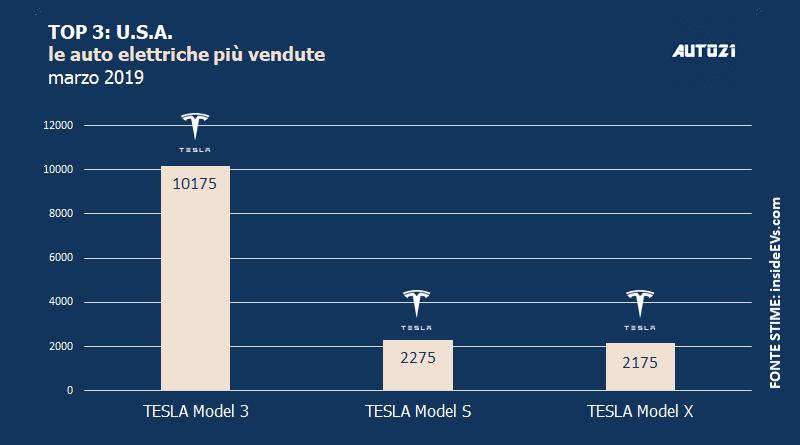 Top3: USA - le auto elettriche più vendute - marzo 2019