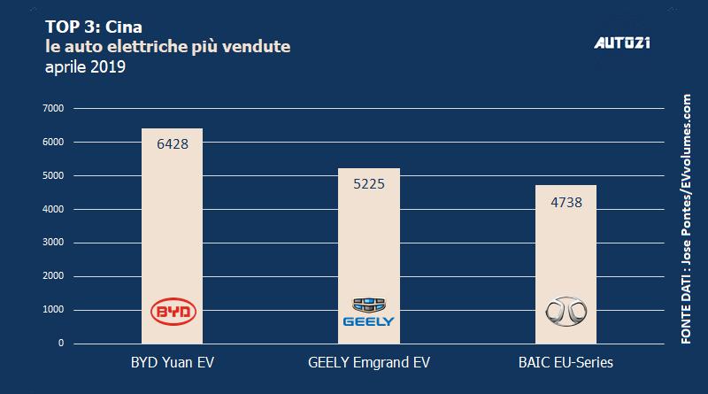 Top3: Cina - le auto elettriche più vendute - aprile 2019