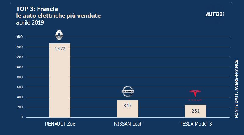 Top3: Francia - le auto elettriche più vendute - aprile 2019