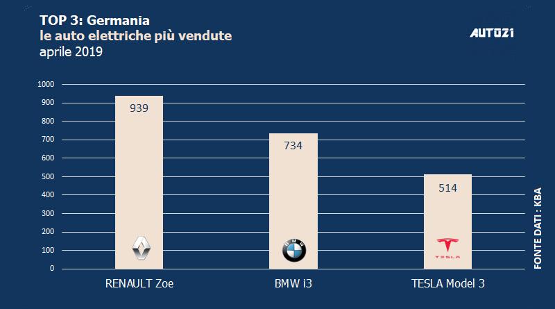Top3: Germania - le auto elettriche più vendute - aprile 2019