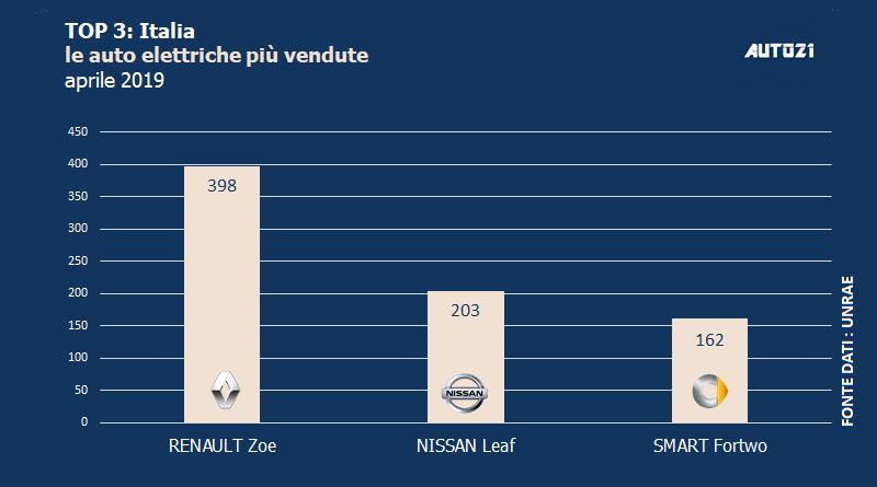 Top3: Italia - le auto elettriche più vendute - aprile 2019 1