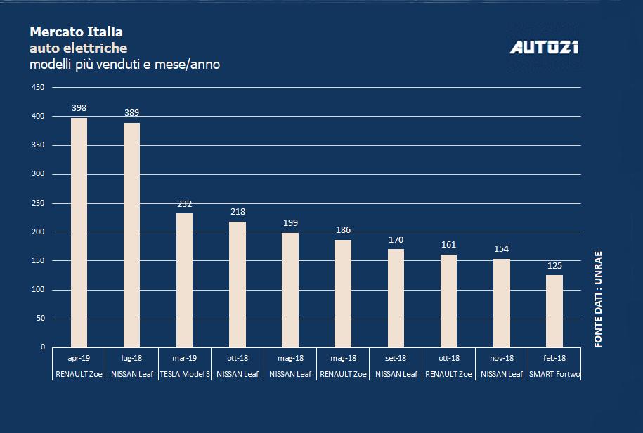 Top3: Italia - le auto elettriche più vendute - aprile 2019