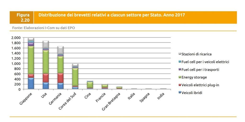 """Quando si tratta di """"brevetti verdi"""" la situazione italiana procede ancora a tentoni 1"""