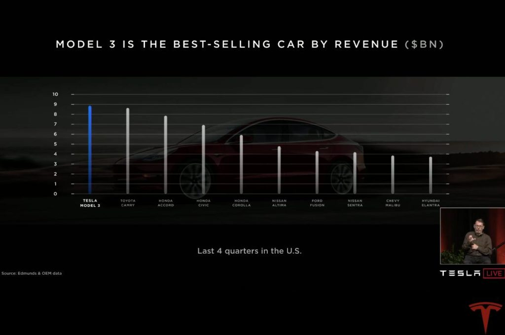 Tesla rialza la testa a Wall Street quando Musk giura che la domanda c'è