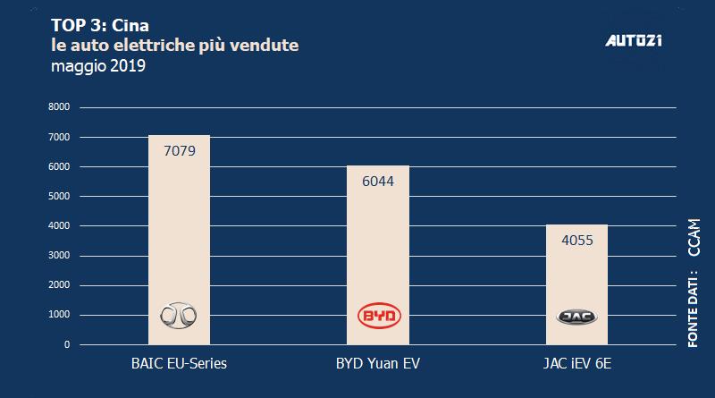 Top3: Cina - le auto elettriche più vendute - maggio 2019