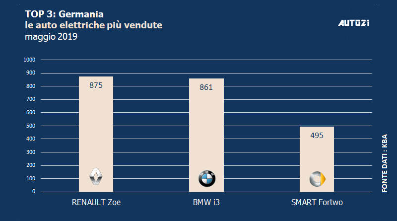 Top3: Germania - le auto elettriche più vendute - maggio 2019