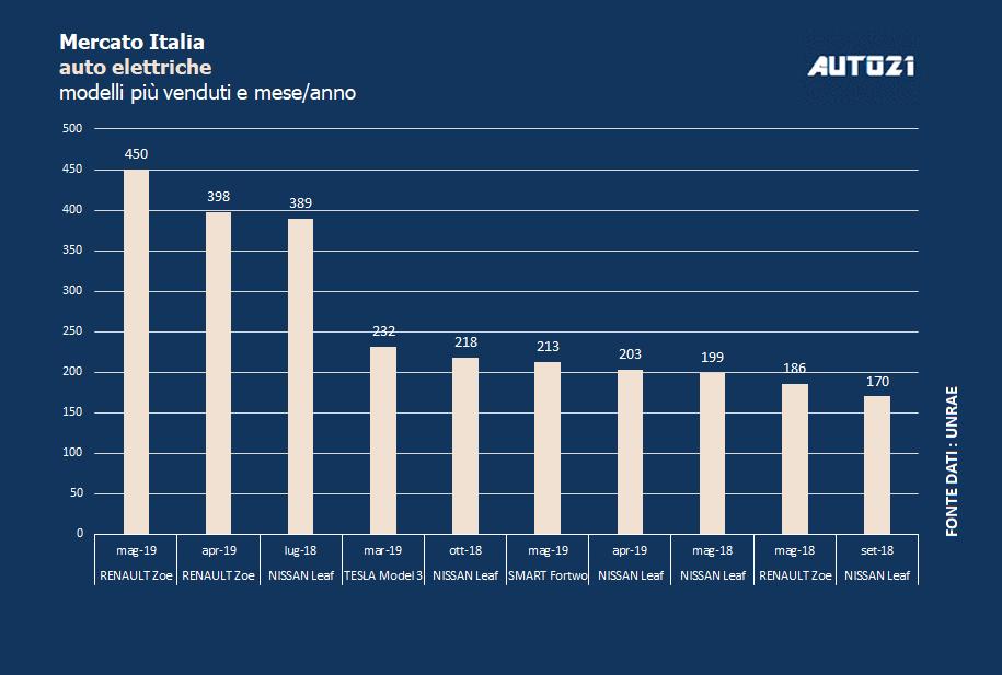 Top3: Italia - le auto elettriche più vendute - maggio 2019