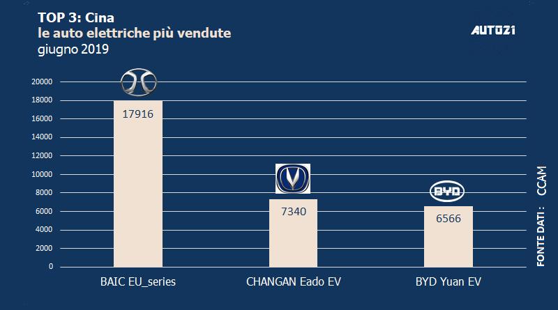 Top3: Cina - le auto elettriche più vendute - giugno 2019 1