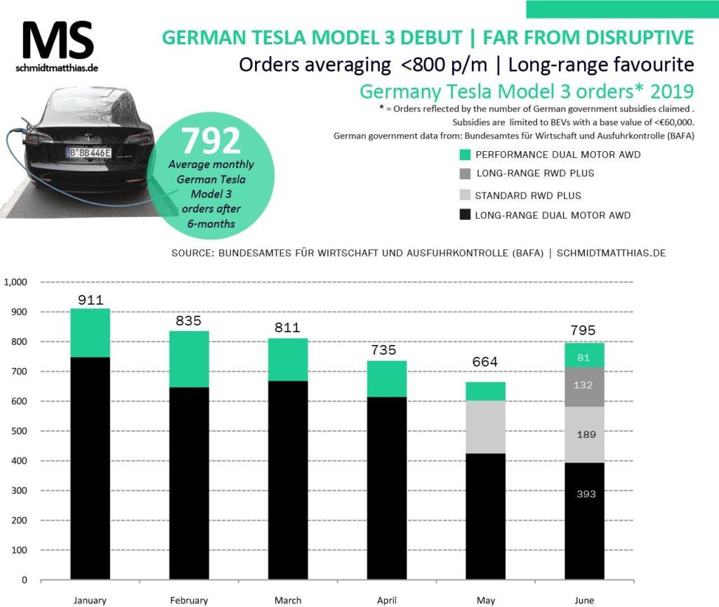 Top3: Germania - le auto elettriche più vendute - giugno 2019 1