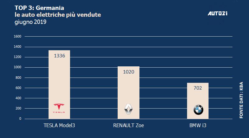 Top3: Germania - le auto elettriche più vendute - giugno 2019