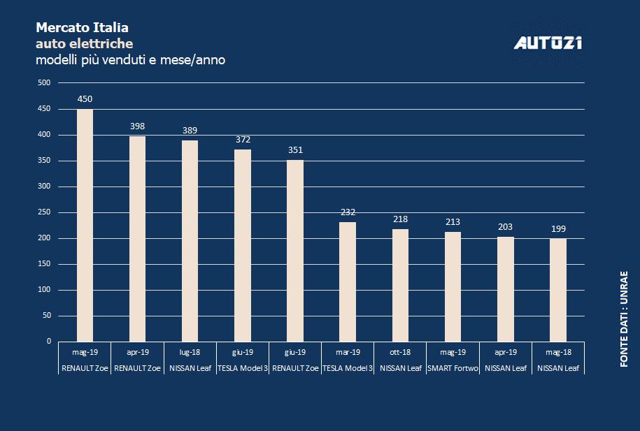 Top3 : Italia - le auto elettriche più vendute - giugno 2019 1