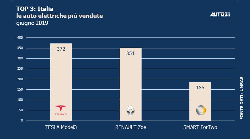 Top3 : Italia - le auto elettriche più vendute - giugno 2019