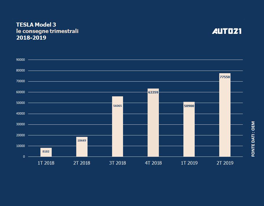 Un nuovo trimestre record per Tesla sostenuto dalla domanda globale per Model 3