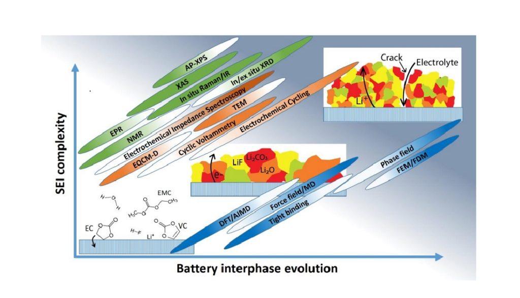 Le celle per le batterie di queste auto elettriche? Dalla ricerca di Battery 2030+