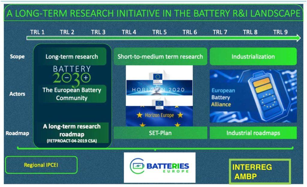 Le celle per le batterie di queste auto elettriche? Dalle ricerche di Battery 2030+ 1