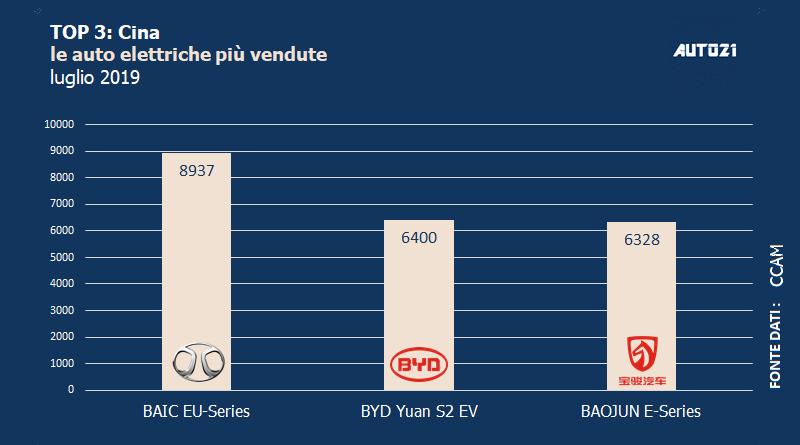 Top3: Cina - le auto elettriche più vendute - luglio 2019