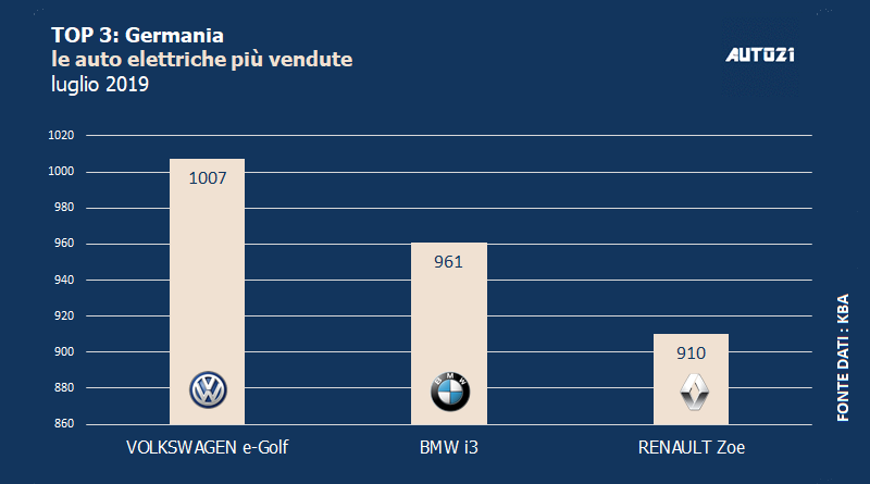 Top3: Germania - le auto elettriche più vendute - luglio 2019