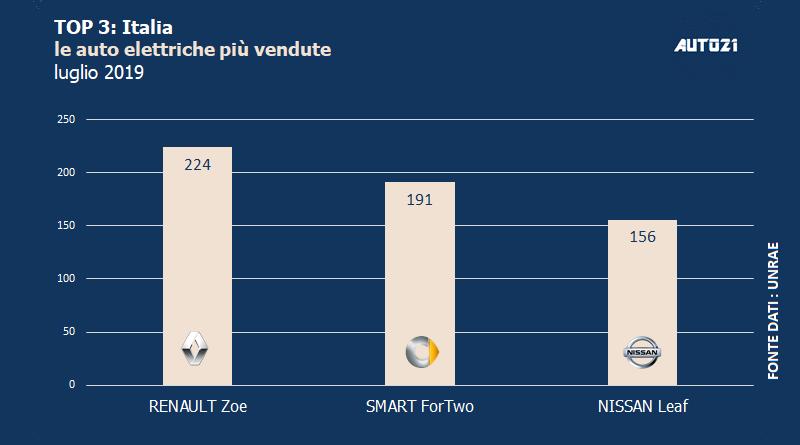 Top3: Italia - le auto elettriche più vendute - luglio 2019