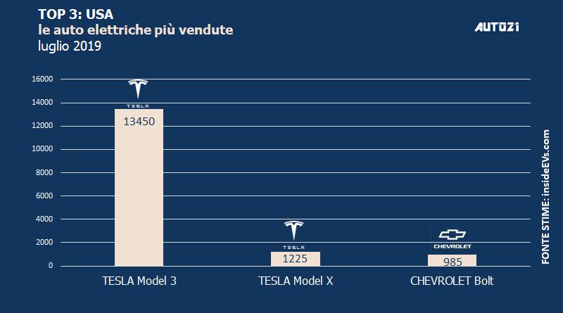 Top3: USA - le auto elettriche più vendute - luglio 2019