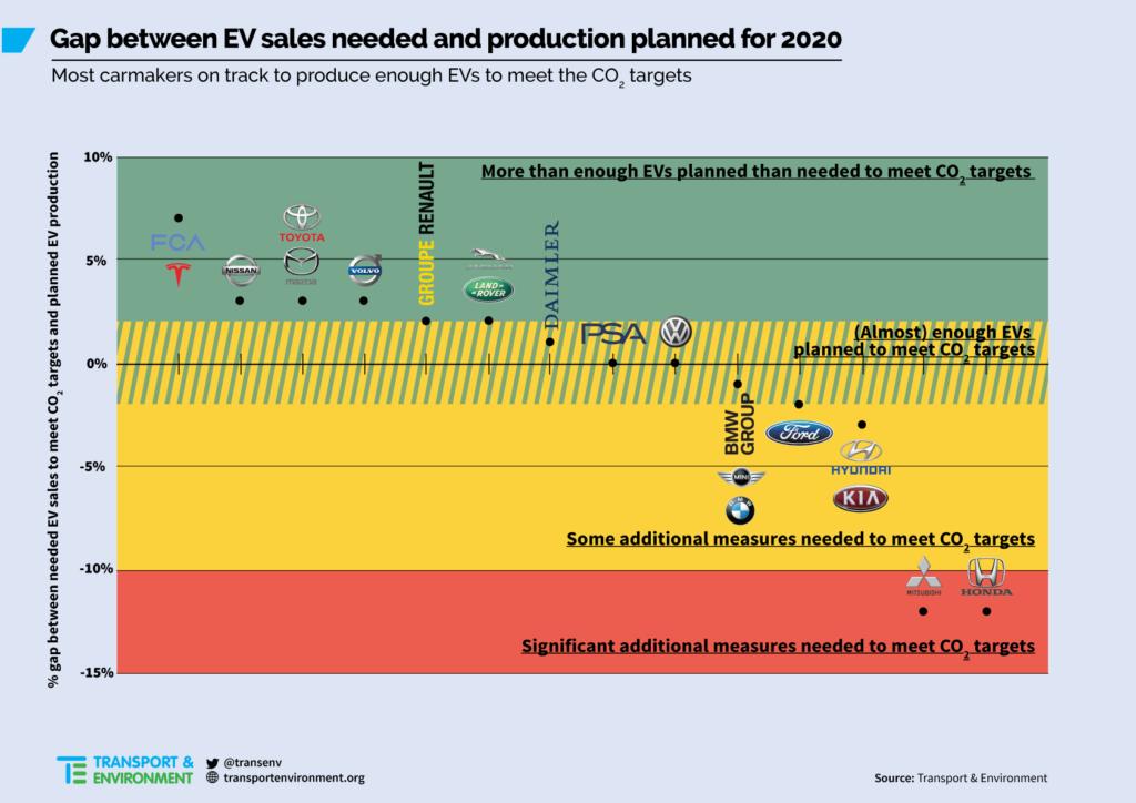 """T&E stima vendite di auto elettriche 2020 comprese in una """"forchetta"""" tra il 3% ed il 7% 1"""