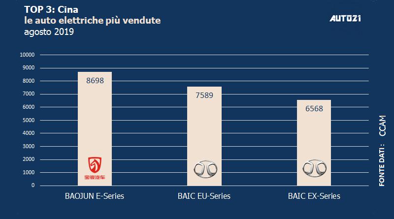 Top3: Cina - auto elettriche più vendute - agosto 2019