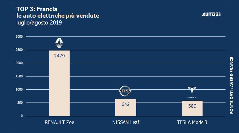 Top3: Francia - auto elettriche più vendute - luglio / agosto 2019