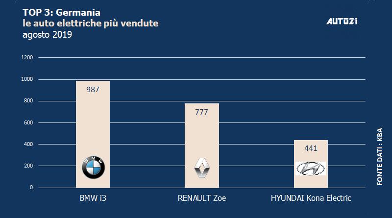 Top3: Germania - le auto elettriche più vendute - agosto 2019