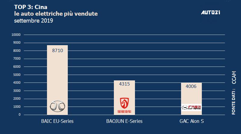 Top3: Cina - auto elettriche più vendute - settembre 2019