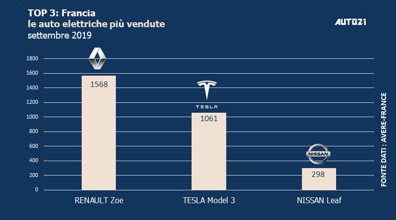 Top3: Francia - auto elettriche più vendute - ottobre 2019