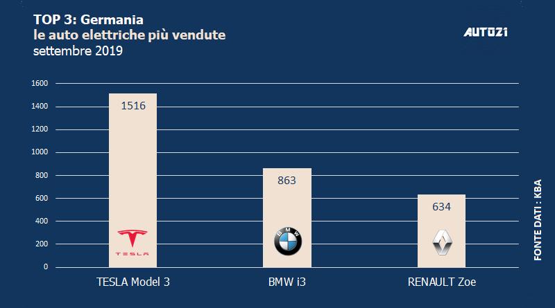 Top3: Germania - auto elettriche più vendute - settembre 2019