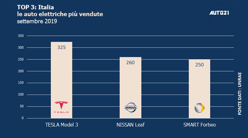 Top3: Italia - auto elettriche più vendute - settembre 2019