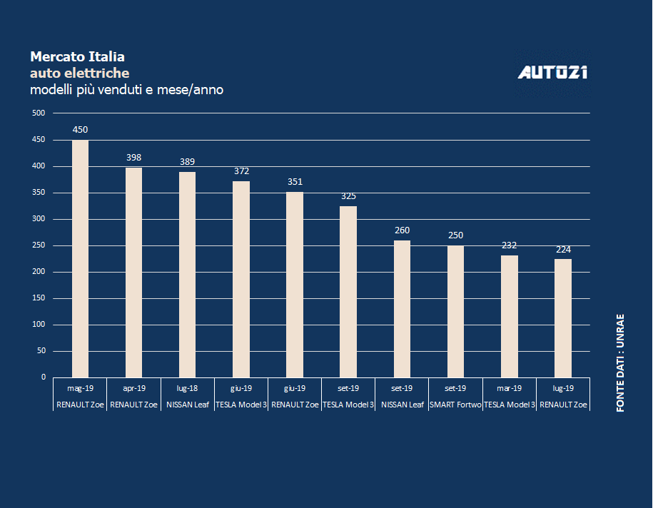 Top3: Italia - auto elettriche più vendute - settembre 2019 1