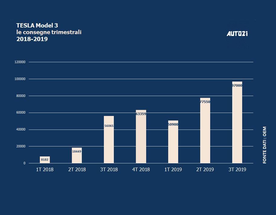 Top3: USA - auto elettriche più vendute - settembre 2019 1