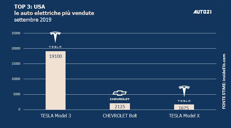 Top3: USA - auto elettriche più vendute - settembre 2019