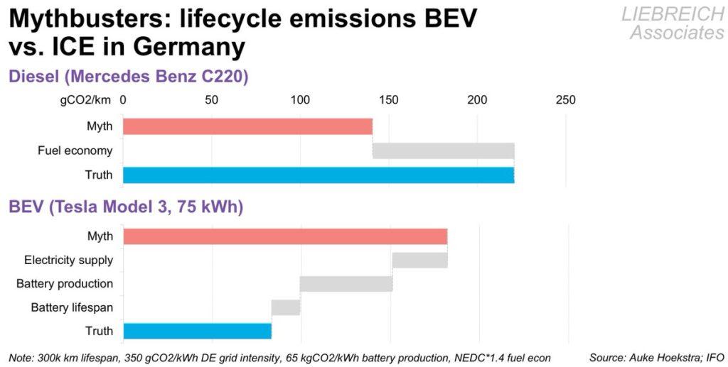 Per il super-falco dell'austerity la mobilità elettrica non è mai verde abbastanza 1
