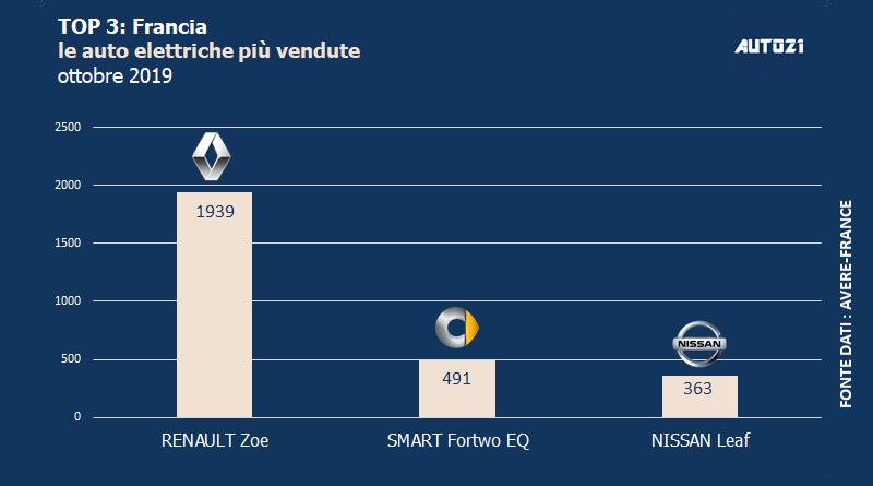 Top3: Francia - auto elettriche più vendute - ottobre 2019 1