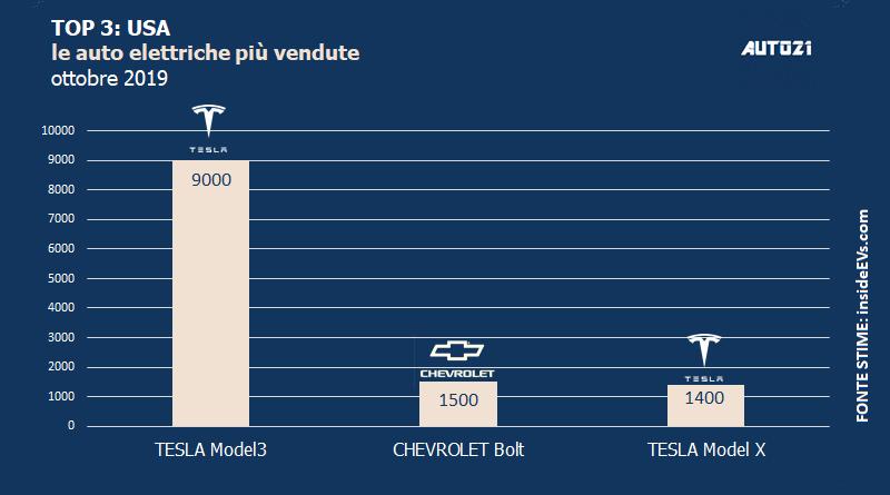 Top3: USA - auto elettriche più vendute - ottobre 2019