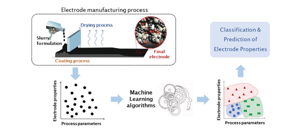 Gli Anni '20 sono già cominciati: l'intelligenza artificiale alla prova nella manifattura degli elettrodi