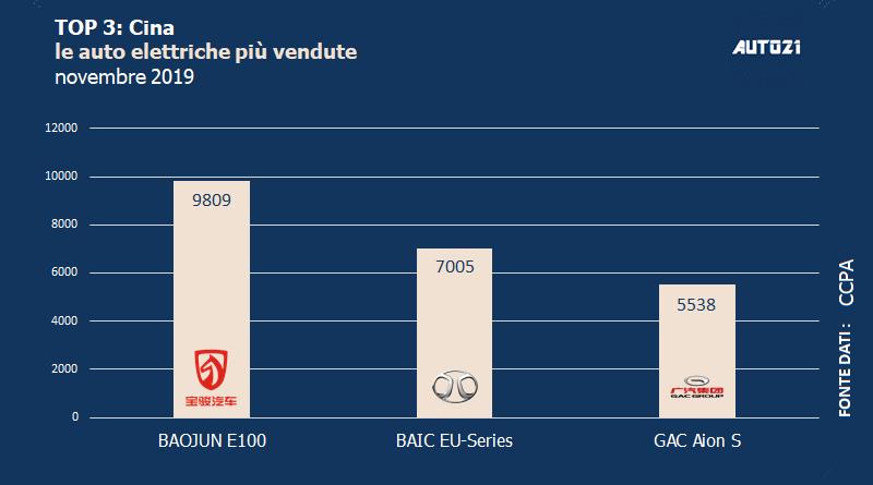 Top3: Cina - auto elettriche più vendute - novembre 2019 1