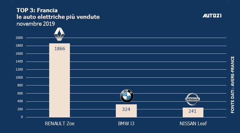 Francia auto elettriche più vendute novembre 2019