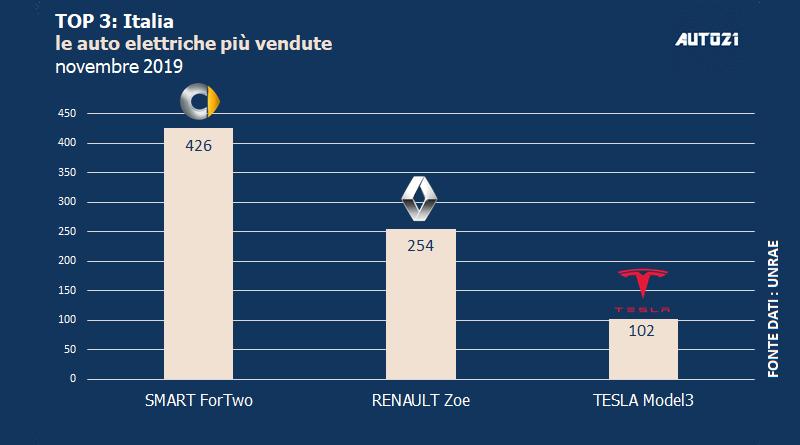 Top3: Italia - auto elettriche più vendute - novembre 2019