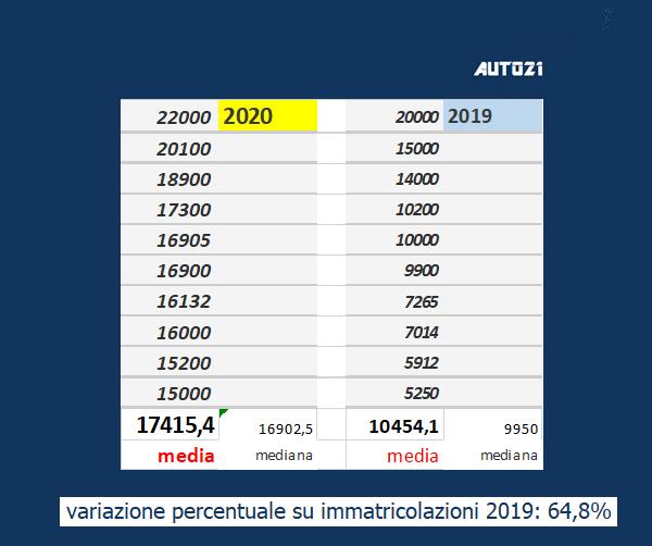 """Quali sono le previsioni di vendita di auto elettriche """"pure"""" sul mercato italiano 2020? 1"""
