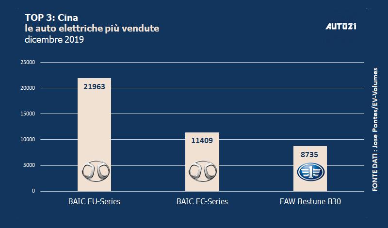 Top3: Cina - auto elettriche più vendute - anno 2019 1