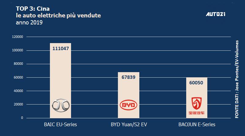 Top3: Cina - auto elettriche più vendute - anno 2019