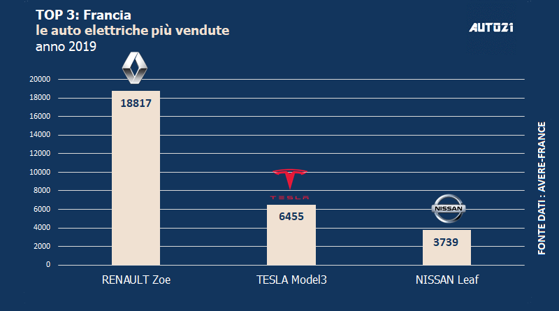 Top3: Francia - auto elettriche più vendute - anno 2019 1