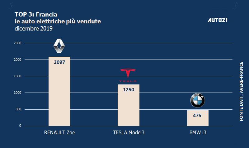 Top3: Francia - auto elettriche più vendute - anno 2019
