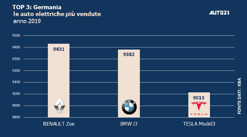 Top3: Germania - le auto elettriche più vendute - anno 2019